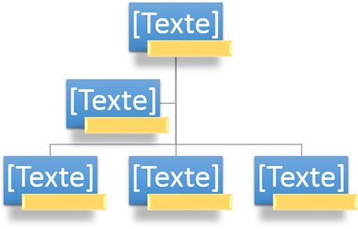 Exemple d'organigramme modifié