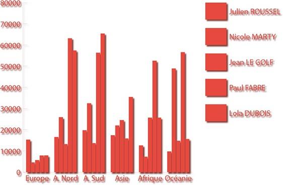 Exemple de graphique sur Illustrator