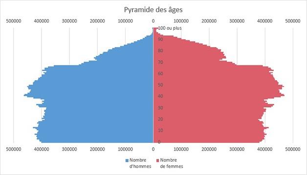 Exemple de pyramide des âges sur Excel