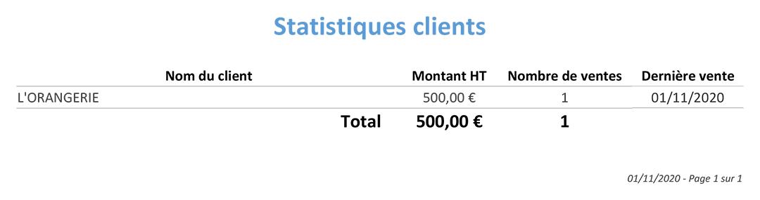 Statistiques clients de l'application Gérez vos devis et factures avec Access